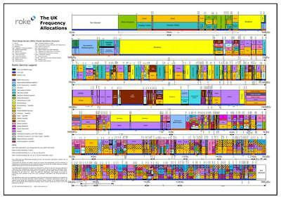 UK FREQUENCY ALLOCATION POSTER...