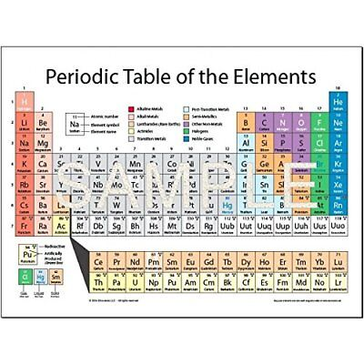 Periodic table chat dating