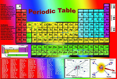 A2 laminated PERIODIC TABLE  elements Chemistry science educational poster