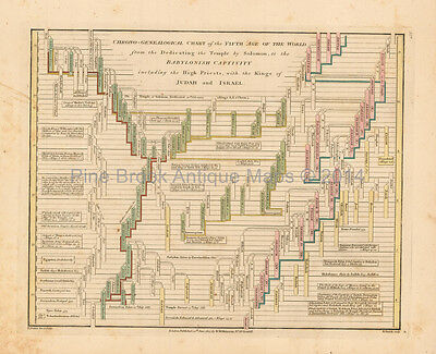 Antique Chart Of Fifth Age Of World Wilkinson 1815 Original
