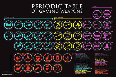 PERIODIC TABLE OF GAMING WEAPONS POSTER - 24x36 STYLES VIDEO GAMES 10660