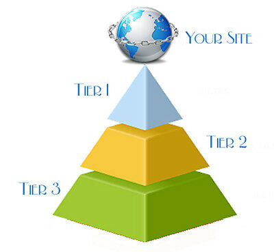 4,490 Backlinks - 3-Tier Link Pyramid with Web 2.0, Articles, Bookmarks, Video+