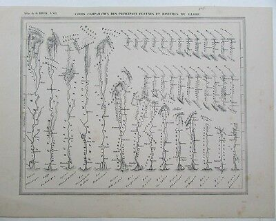 Comparing Rivers around World lengths Asia US 1842 scarce antique Diagram chart