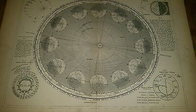 Astronomy Annual Revolutions of the Earth Round the Sun 19thc Book Plate Double