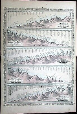 Mountain Heights River Lengths Continent Comparison Chart 1865 antique large map