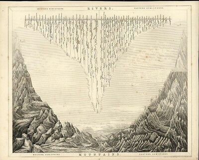 World river lengths mountain elevations compared Lusac 1848 antique chart print