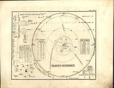 Solar System planets sun orbits Mars Jupiter Saturn 1846 scarce antique map