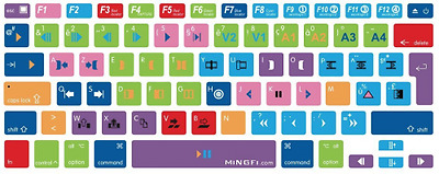 MiNGFi Avid Media Composer Raccourcis Shortcuts Français AZERTY Clavier Coq