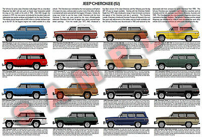 Jeep Cherokee SJ 1974 to 1983 evolution poster Chief Pioneer Laredo AMC Eagle