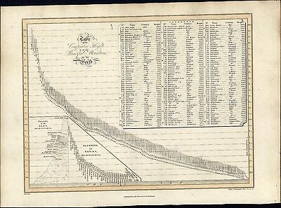 Principal World Mountain Heights compared chart 1819 Thomson antique engraved