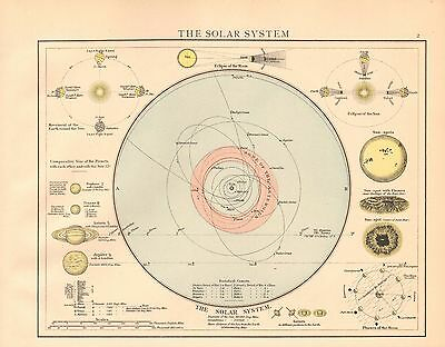 1893 Antique Map - The Solar System