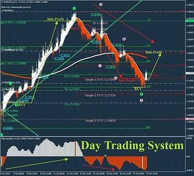 Day Trading System - Forex Trading System - Indicator, Strategy for Meta Trader