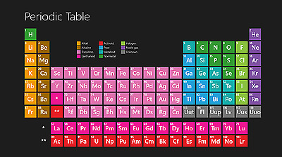 Periodic Table Fridge Magnet - Educational Reference