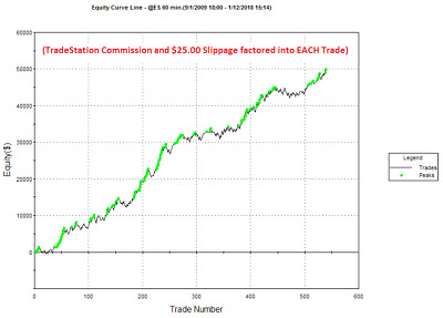 OPEN SOURCE CODE - S&P 500 TradeStation Trading System - Try Before