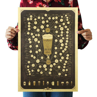 Beer Of Figure Map Painting Retro Posters Kraft Paper Home Bar Wall Decor