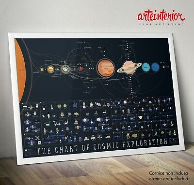 THE CHART OF COSMIC EXPLORATION - Fine Art Print Photo Poster Vettoriale Vector