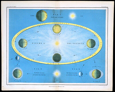 AXIAL ROTATION OF THE EARTH - ASTRONOMY 1856 Alex Johnston ANTIQUE CHART
