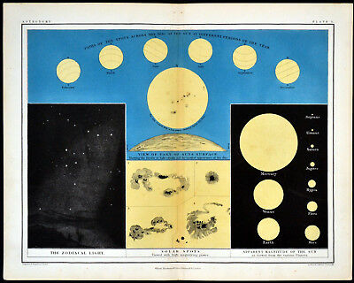 SOLAR SPOTS - ROTATION OF THE SUN - ASTRONOMY 1856 Alex Johnston ANTIQUE CHART