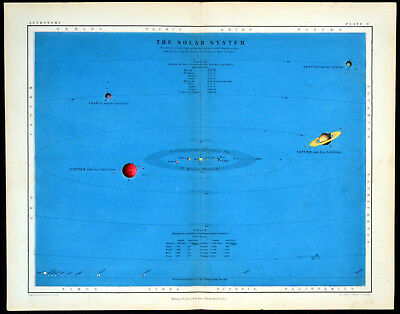 SOLAR OR PLANETARY SYSTEM - ASTRONOMY 1856 Alex Johnston ANTIQUE CHART