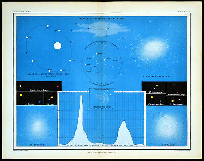DOUBLE STARS - BINARY SYSTEMS - ASTRONOMY 1856 Alex Johnston ANTIQUE CHART
