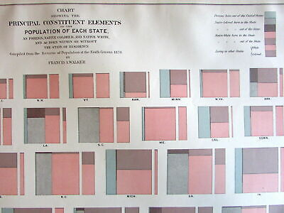 """Foreign U.S. Population Chart c.1874 Walker """"Colored"""" African Americans White"""