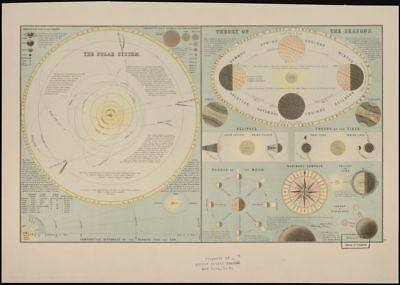"""18"""" x 24"""" 1885 Map Of The Solar System"""