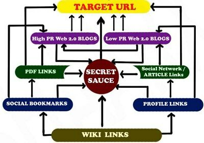 Highly Diversified SEO + SMO with 30+ Platforms & LINDEXED Submission (Advance)