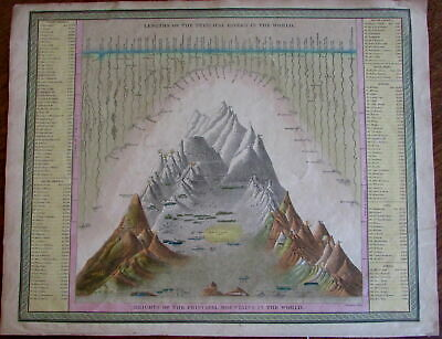 World Mountain heights comparison chart Rivers 1846-9 Humphreys Mitchell print
