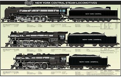 New York Central Steam Locomotives Poster