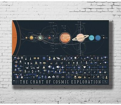 Hot Gift Poster Solar System Planets Earth Moons Galaxy Space 40x27 36x24 F-572