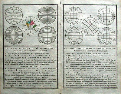 Laporte Original ANTIQUE ASTRONOMICAL CHARTS CARDINAL POINTS EARTHS POLES  1786