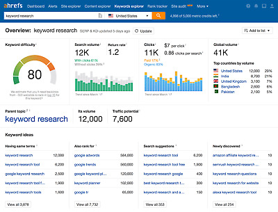Ahrefs Private Account Direct Logins (Agency Plan)