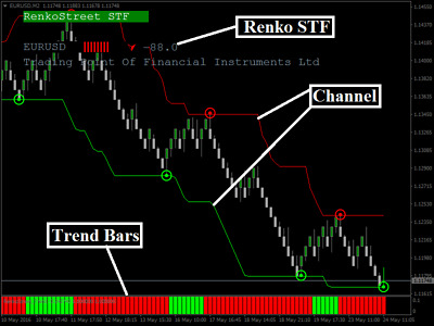 100 accurate binary options indicator for mt4 trading