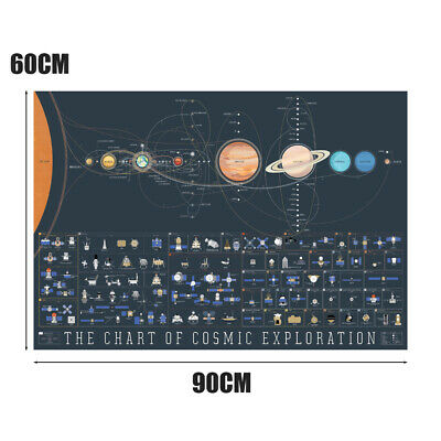 60x90cm High Quality Solar System The Chart of Cosmic Exploration Art Poster New