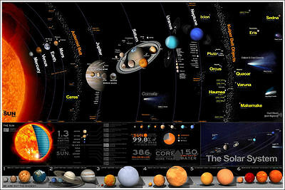 """Solar System Poster Educational Wall Chart Poster Large 36"""" x 24"""" Poster"""