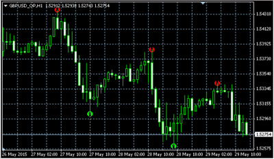 SUPER POINT SIGNAL not repaint high accurate forex