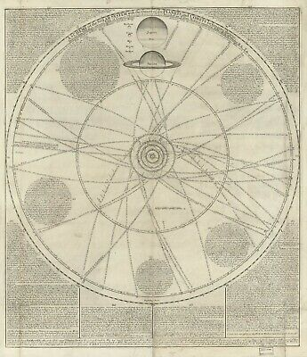 """20"""" x 24"""" 1720 Map of A scheme of the Solar system with the orbits"""