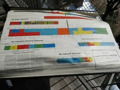Vintage Electromagnetic Spectrum Wall Map School Science Westinghouse C 1947