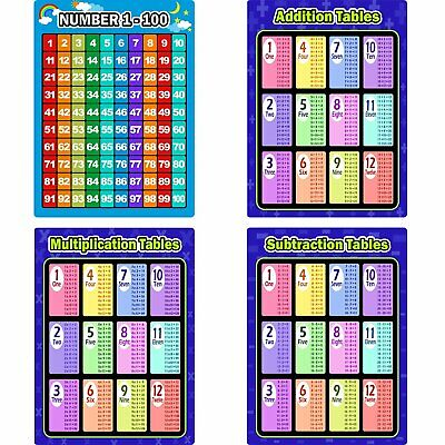 4 Pieces Math Educational Learning Poster Charts, Multiplication Tables,