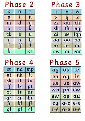 Phase 2 -5 LETTERS & SOUNDS - A4 LAMINATED POSTER- PHONICS- EYFS-STARTING SCHOOL
