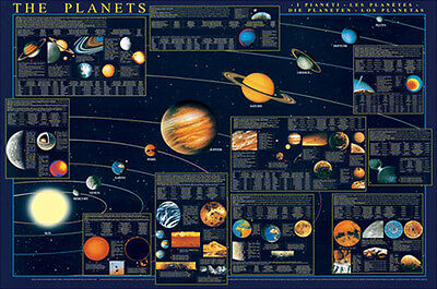 PLANETS OF THE SOLAR SYSTEM Detailed Educational Astronomy Wall Chart POSTER
