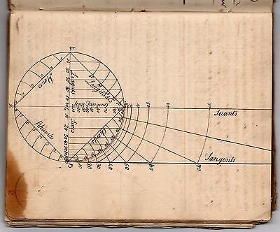 Early American Math Cyphering Book Antique Folk Art Drawings & Calligraphy 1776