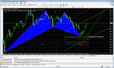FOREX Trading system -Harmonic Price Pattern Recognition  INDICATOR 70% SUCCESS!