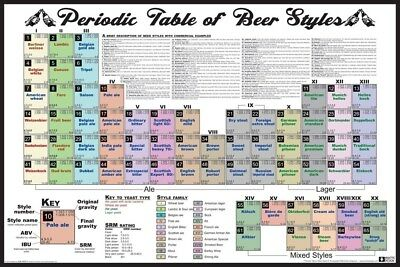 New Periodic Table of Beer Styles Poster