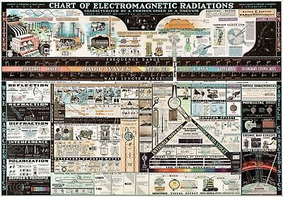 Electromagnetic Radiations Chart Info-graphic Science Teacher Gift School Poster