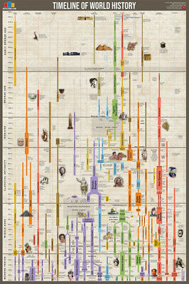 TIMELINE OF WORLD HISTORY Human Civilization Since 3000 BCE Wall Chart POSTER