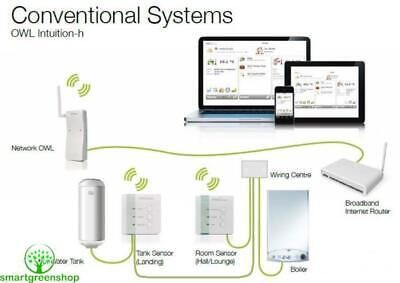 OWL Intuition-h Heating & Hot Water Control - TSE220-120