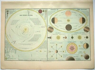 Original 1876 Solar System & Theory of the Seasons Chart by A & C Black
