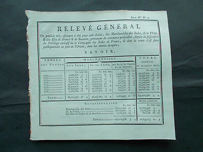 FRENCH EAST INDIA Co.- TRADE CHART 1771-1778  - CHINA / INDIA