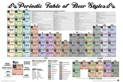 Periodic Table Of Beer Poster - 36x24